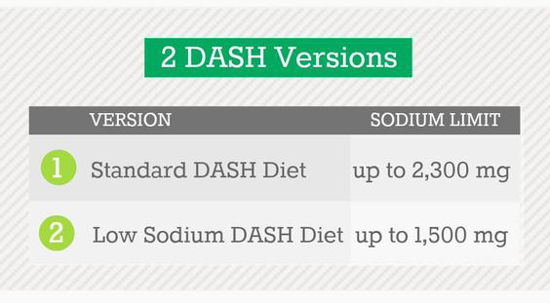 Two DASH diet versions according to allowed daily sodium intake.
