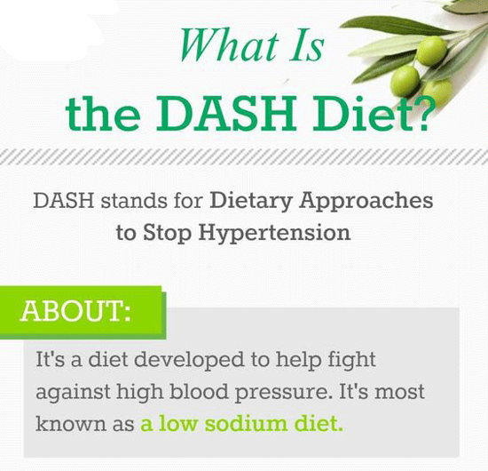 What is the DASH diet? It has been developed to remedy the high blood pressure.